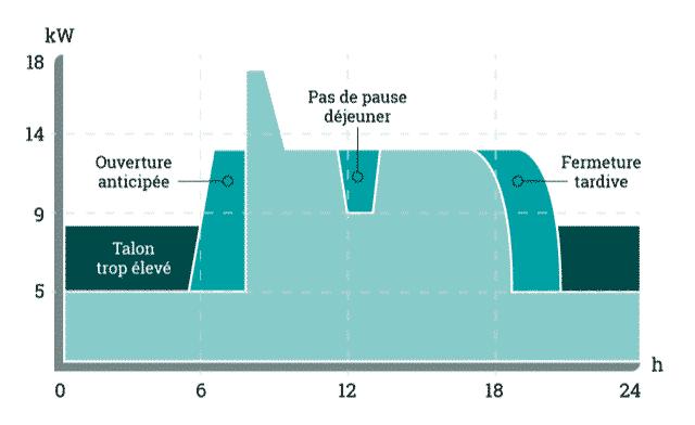 c'est une courbe de charge représentant des anomalies de consommation