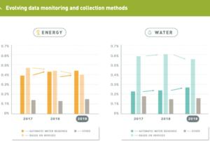 Méthodes d'energy management d'après le rapport du GRESB 2019