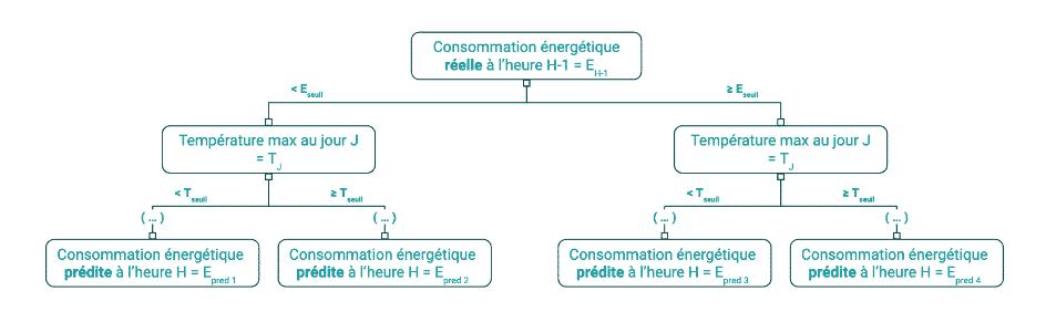 Entrainement du modèle basé sur un algorithme de forêts d'arbres décisionnels