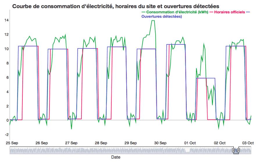 graphique représentant la consommation énergétique d'un site