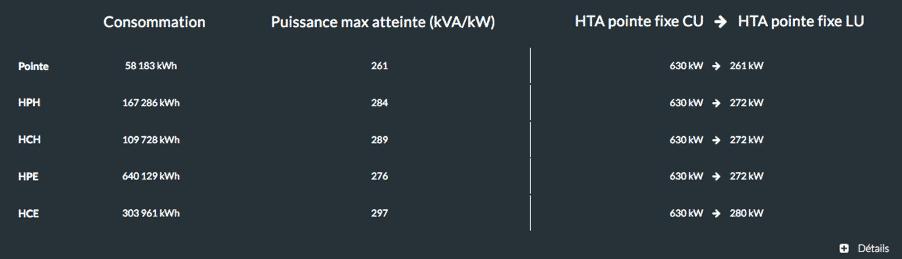 ceci est une estimation de courbe de charge