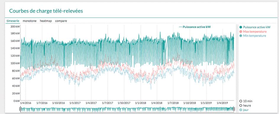 Ceci est une courbe de charge télérelevée