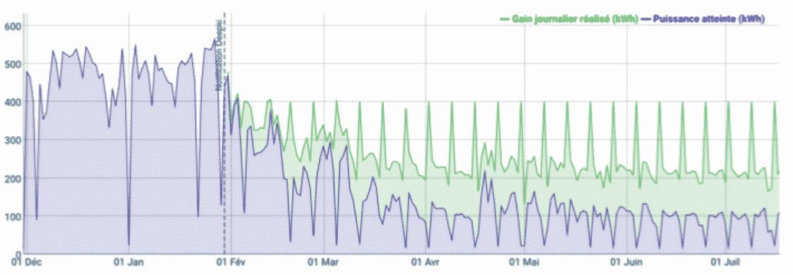 mesurer des économies d'énergie sur une courbe de télérelève