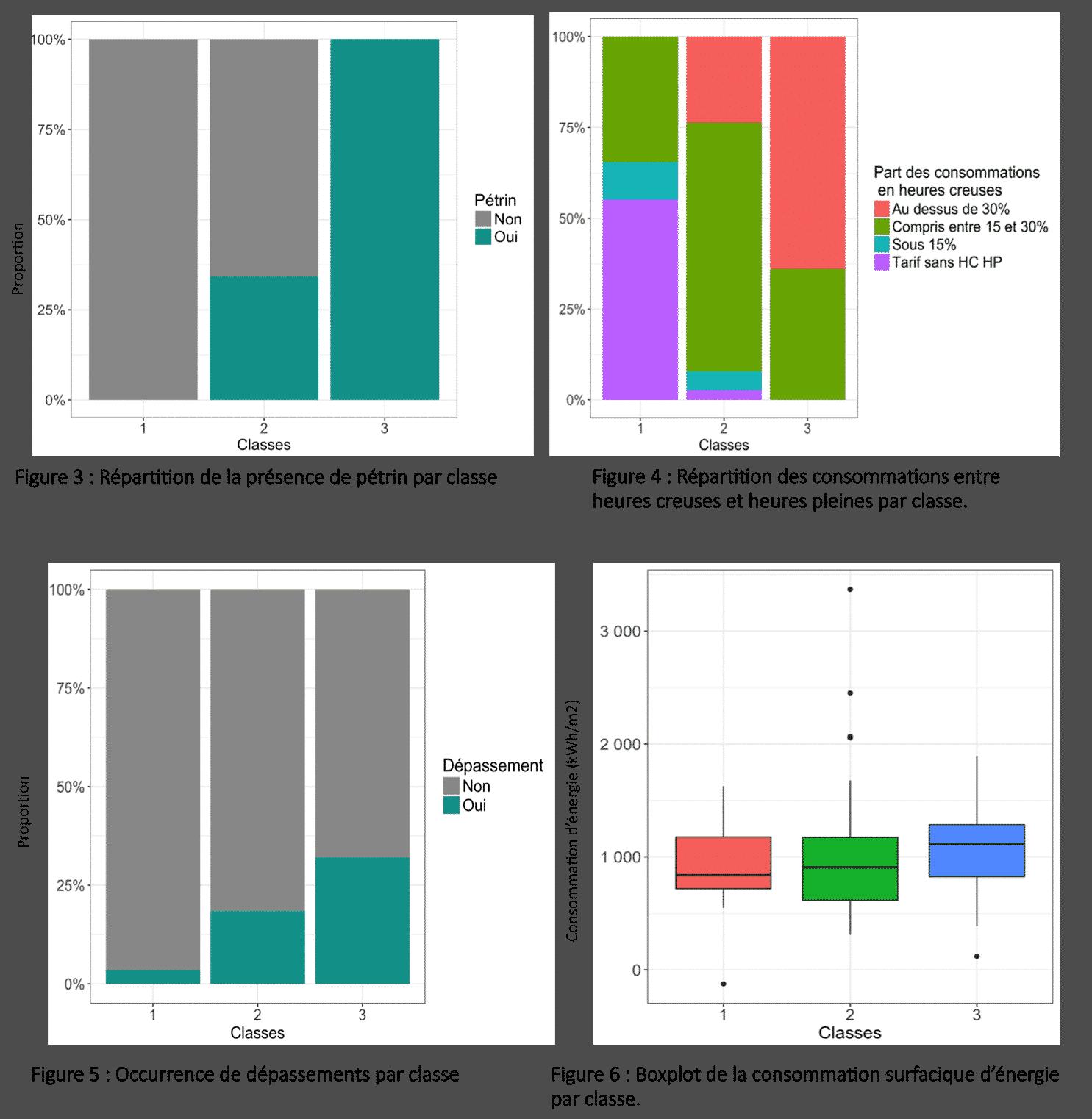 graphiques clustering de données