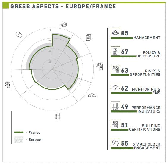 résultats France VS Europe