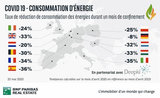 Infographie sur les réductions énergétiques en Europe par BNP REPM