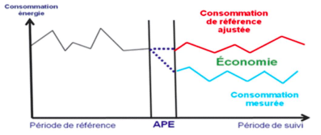 Trois méthodes pour mesurer des économies d'énergie