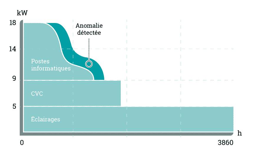 analyse annuelle des données issues des compteurs linky