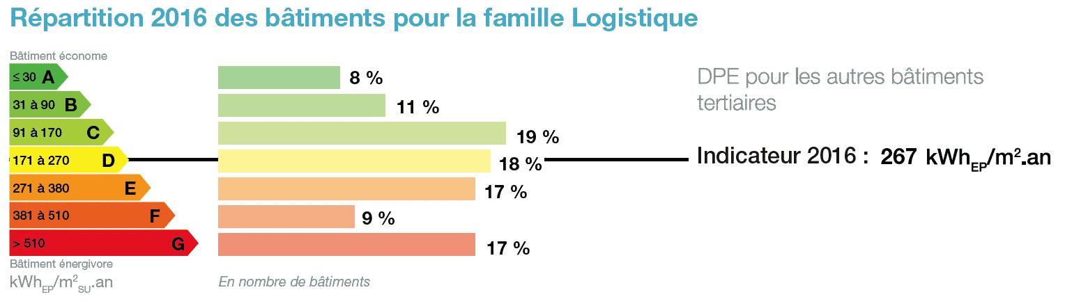 performance énergétique logistique entrepôts