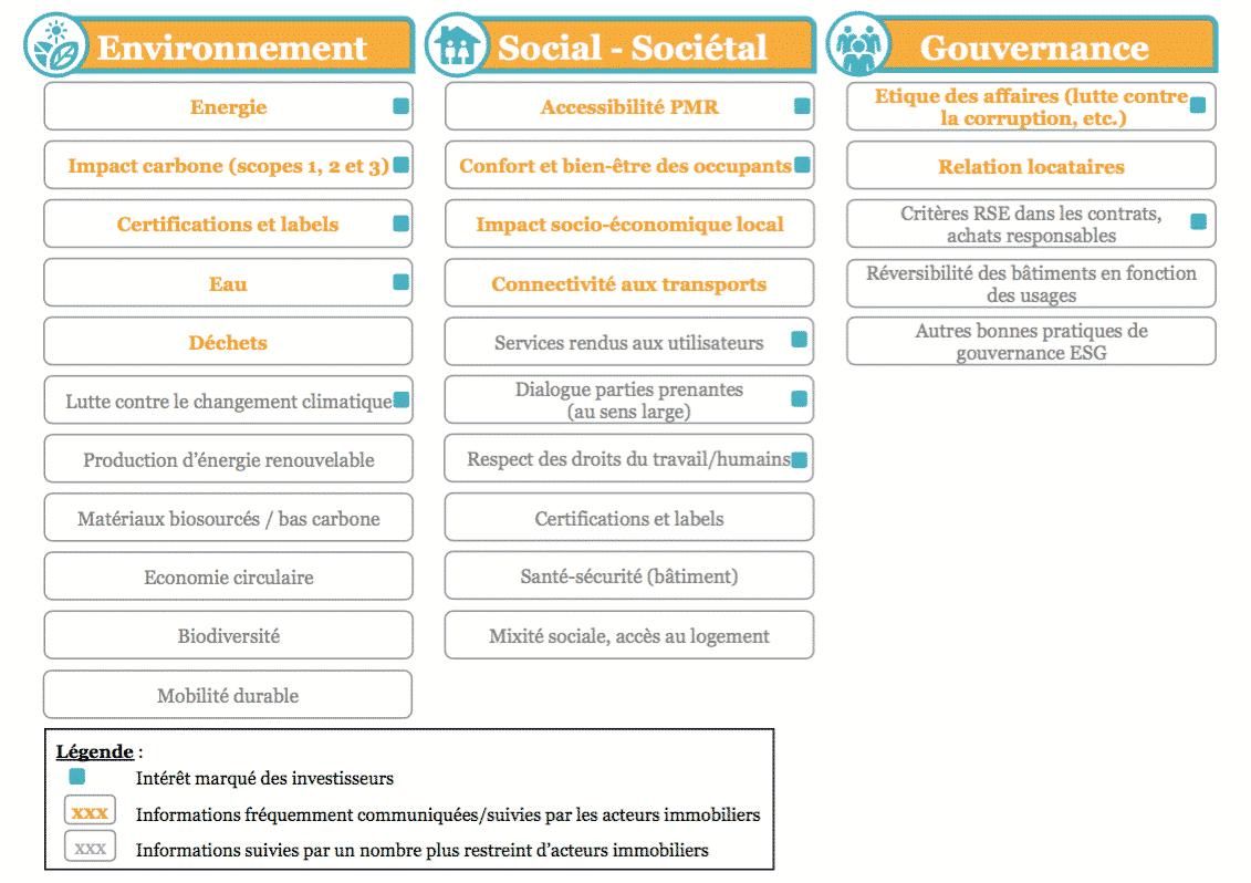 Pratiques ESG dans l'immobilier français
