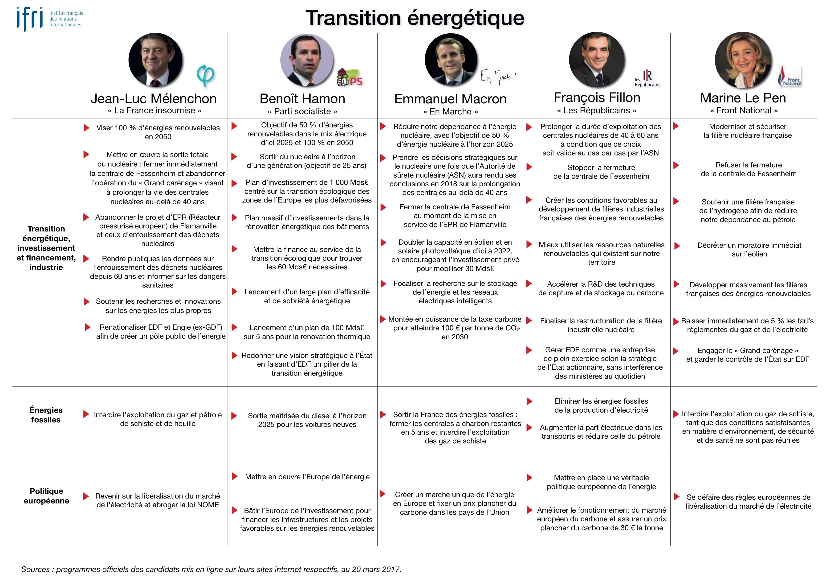 programmes candidats transition énergétique