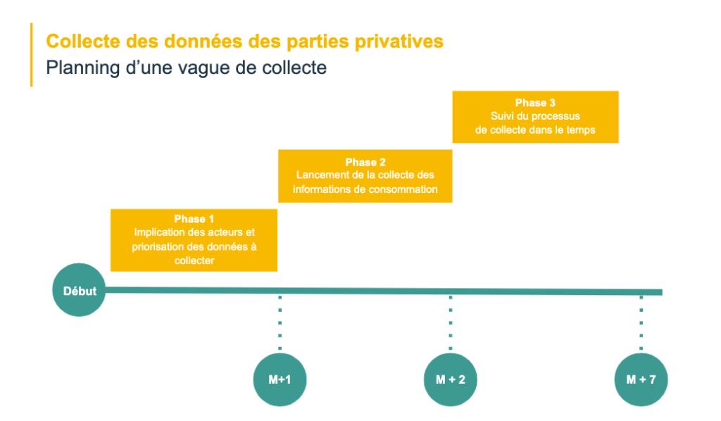 Planning d'une vague de collecte des données des parties privatives