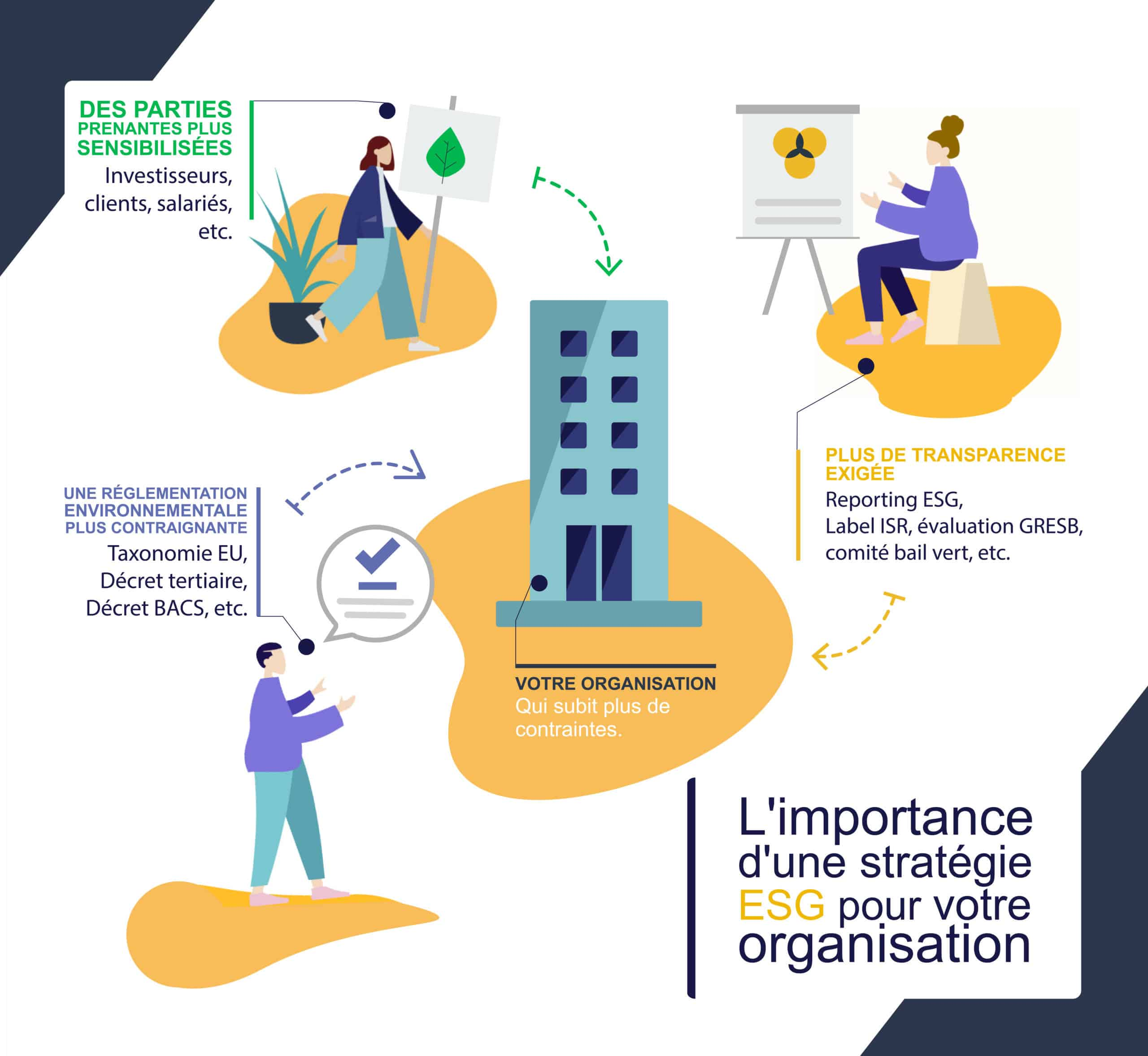 Cette image représente l'infographie sur l'importance de l'ESG créée par Deepki