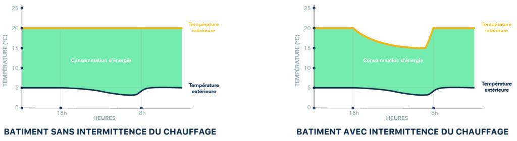 Découvrez l'intermittence du chauffage.